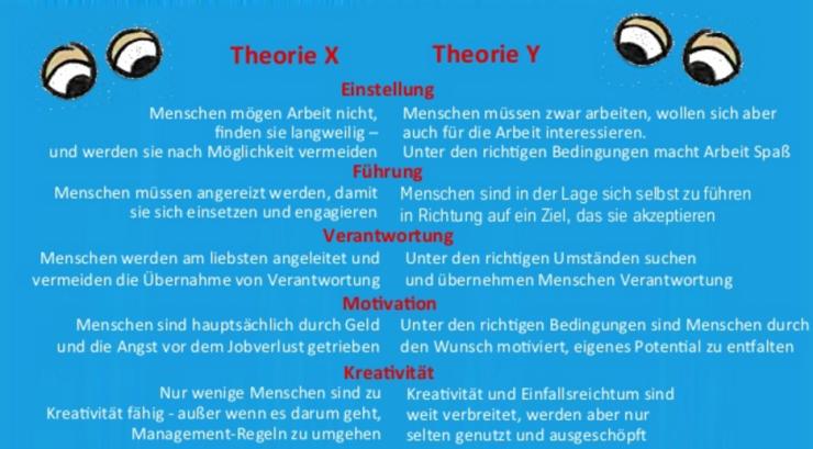 Theorie X und Y Niels Pfläging
